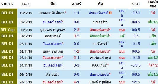 สถิติ 10 นัดหลังสุดของทีม อันเดอร์เลชท์