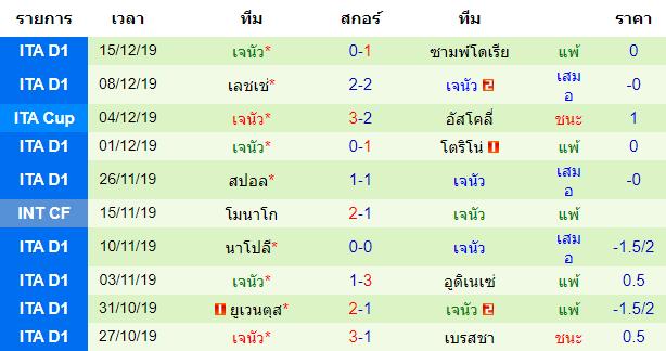 สถิติ 10 นัด หลังสุดของทีม เจนัว