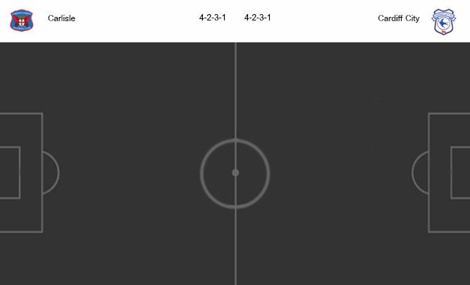 วิเคราะห์บอล [ เอฟเอ คัพ ] คาร์ไลส์ VS คาร์ดิฟฟ์ ซิตี้