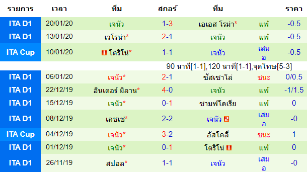 สถิติ 10 นัด หลังสุด ของทีมเจนัว