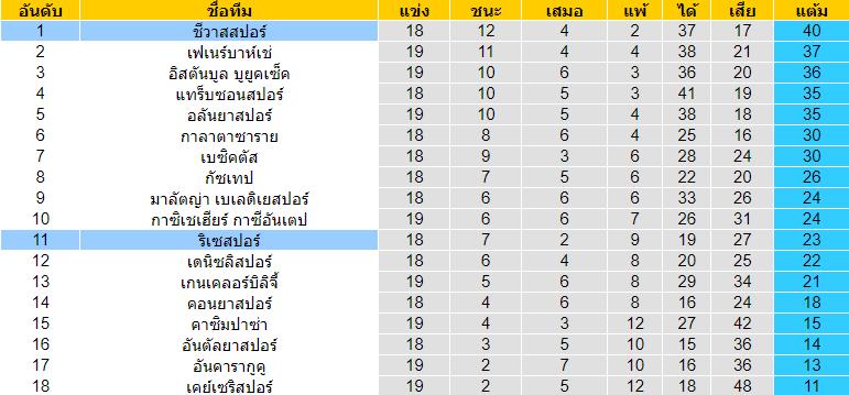 วิเคราะห์บอล [ ตุรกี ซุปเปอร์ลีก ] ชีวาสสปอร์ VS ริเซสปอร์ ตารางคะแนน