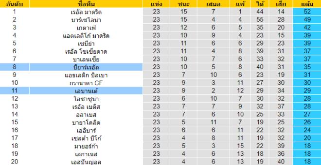 วิเคราะห์บอล [ ลาลีกา สเปน ] บียาร์เรอัล VS เลบานเต้ ตารางคะแนน