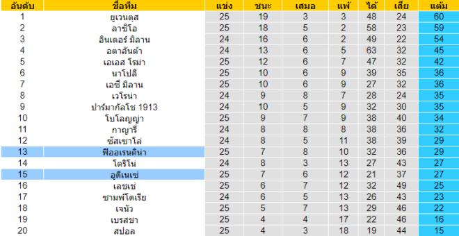 วิเคราะห์บอล [ กัลโช่ เซเรีย อา อิตาลี ] อูดิเนเซ่ VS ฟิออเรนติน่า ตารางคะแนน