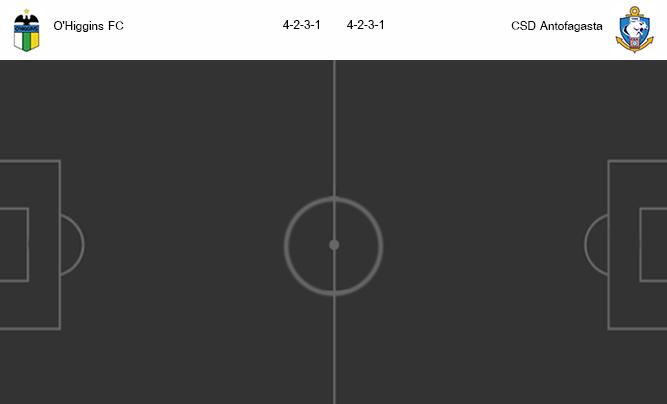 วิเคราะห์บอล [ ชิลี พรีเมียร์ลีก ] โอ.ฮิกกิ้นส์ VS อันโตฟากัสต้า