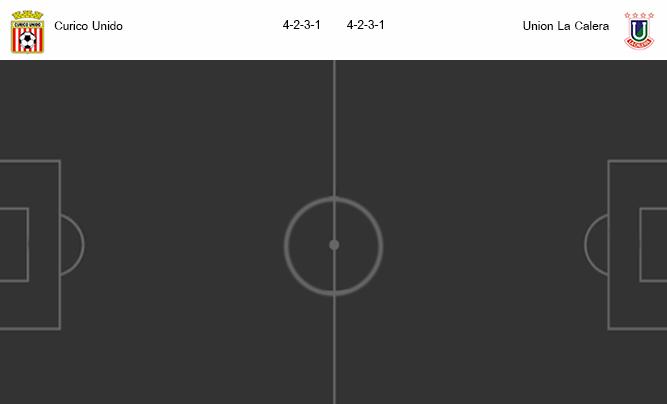 วิเคราะห์บอล [ ชิลี พรีเมียร์ลีก ] คูริโก้ ยูนิโด้ VS ยูเนี่ยน ลา คาเลร่า